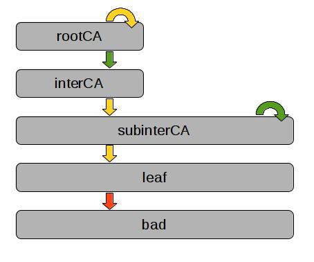 Bypassing certificate checks in OpenSSL 1.0.2c (CVE-2015-1793 ...